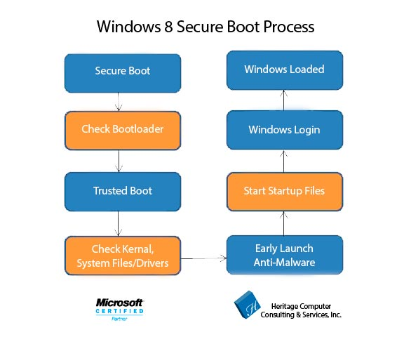 windows8bootup-flow-chart